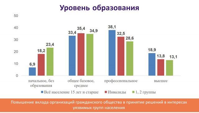 По данным исследования «Обзор о положении детей-инвалидов и молодых инвалидов в Беларуси»