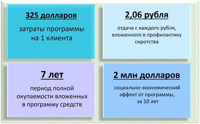 По данным исследования «Оценка эффективности социальных услуг»