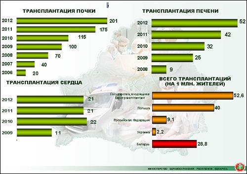 Трансплантации в Беларуси становятся доступнее