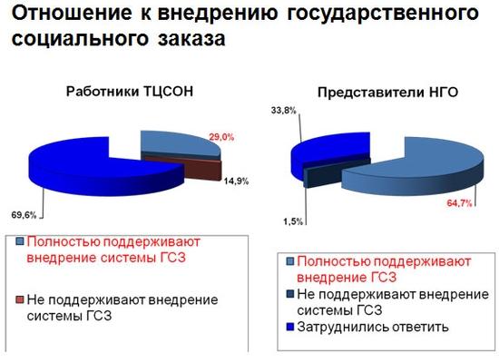 Исследование НИИ труда Министерства труда и социальной защиты