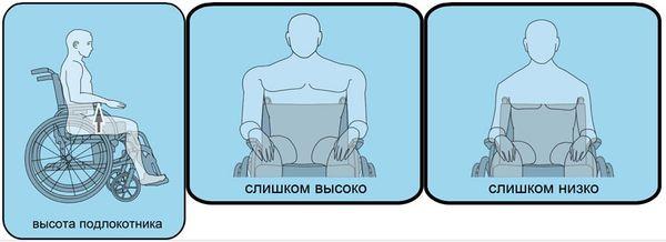 Как правильно выбрать инвалидную коляску?